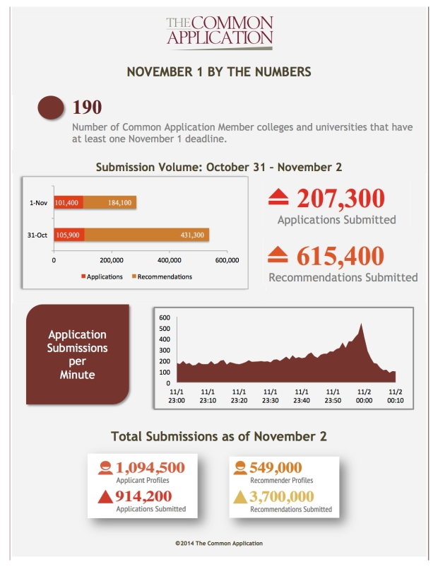 November 1 by the Numbers